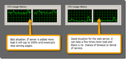 Bad_good_cpu